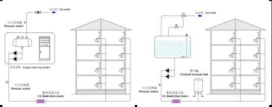 首页 生活给水                             随着气压供水装置和变频